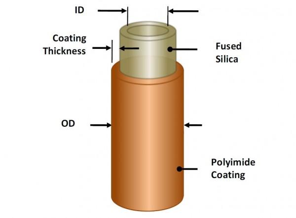 CAP Fused Silica Capillary Tubing Fiberguide