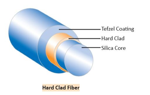 Polymer-coated-step-index-multi-mode-fibers