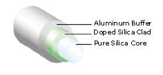 Solarguide-Solarization-Resistant-UV-Fiber
